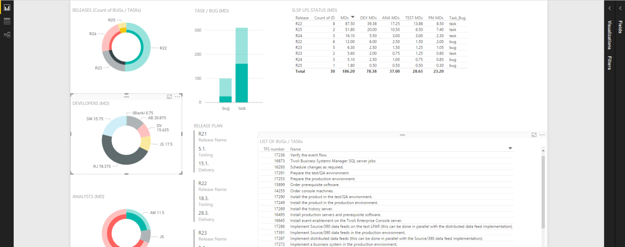 Power BI project dashboard example